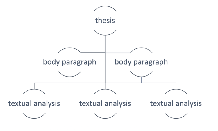 What Is Textual Analysis